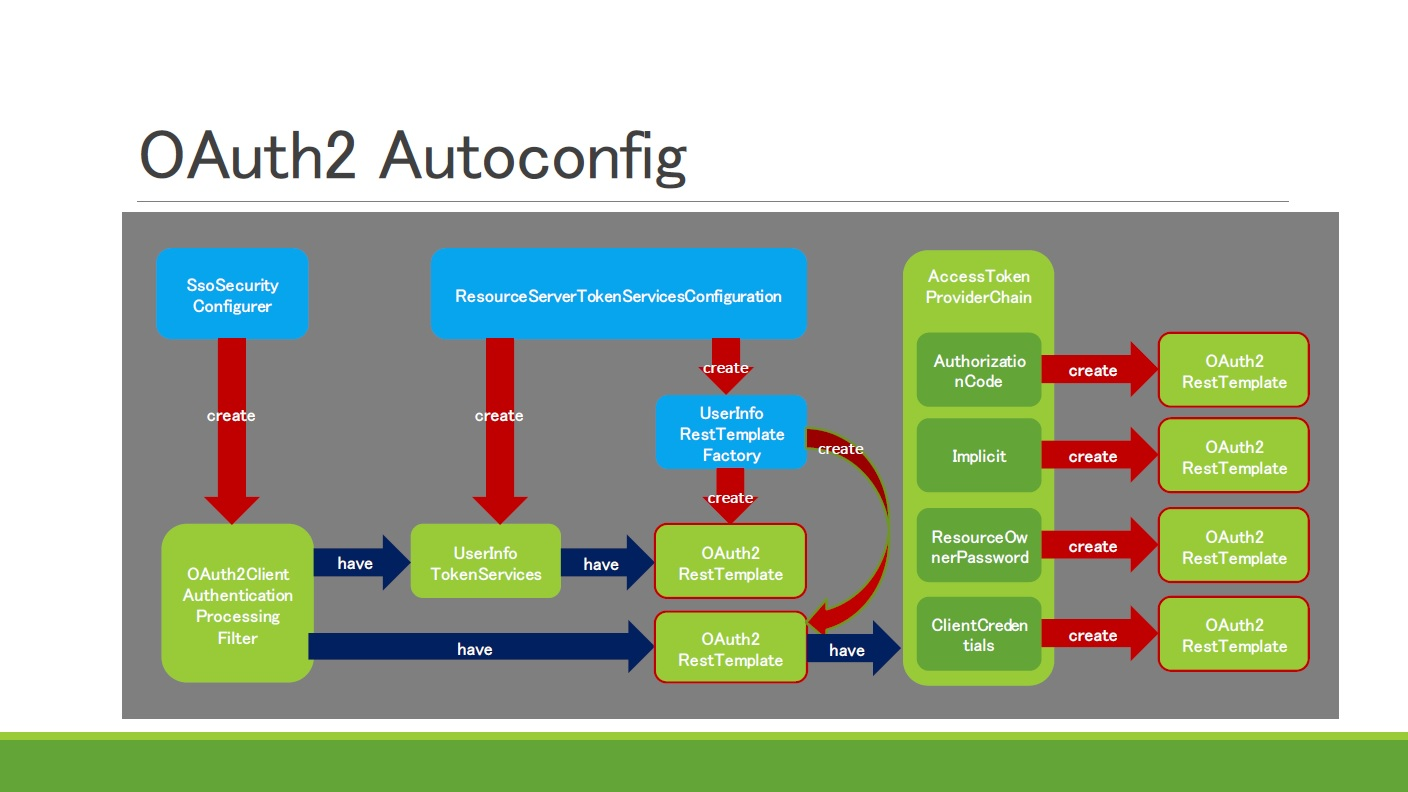 OAuth2 Autoconfig(Spring Security OAuth2)をプロキシ環境で
