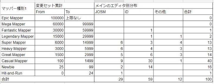 OSMStats分析 - Google スプレッドシート (3).png