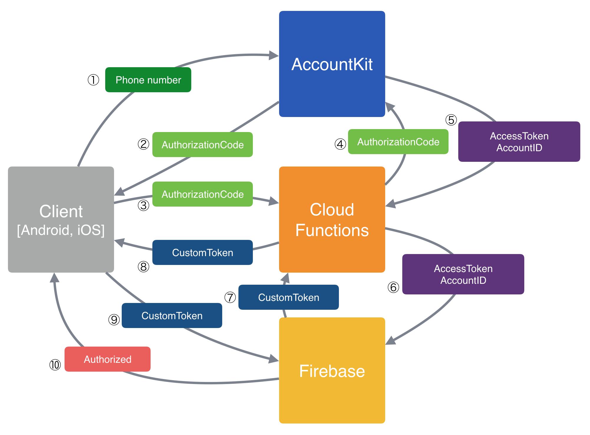 Firebase Cloud Functionsを使ってFacebook AccountKitをFirebase Authと