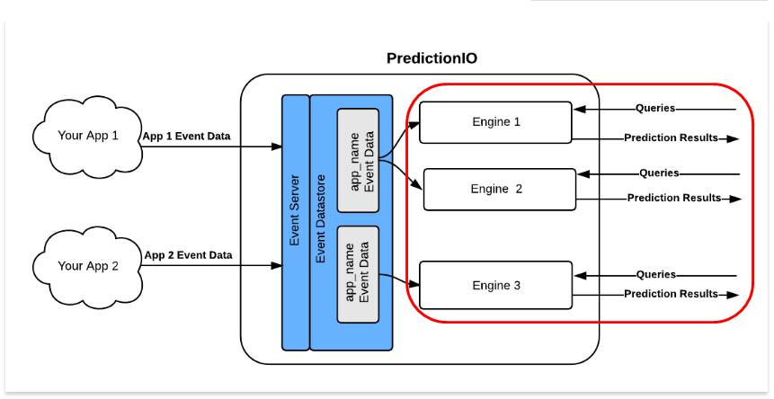PredictionIO_query.png