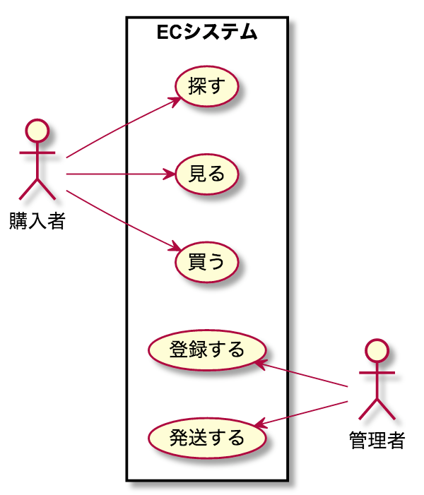 UML ユースケース 書き方 例 ステップ3 対象に収める