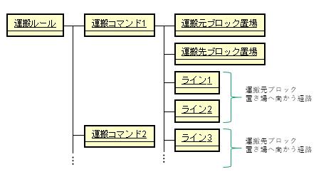 運搬ルールのオブジェクト図.png