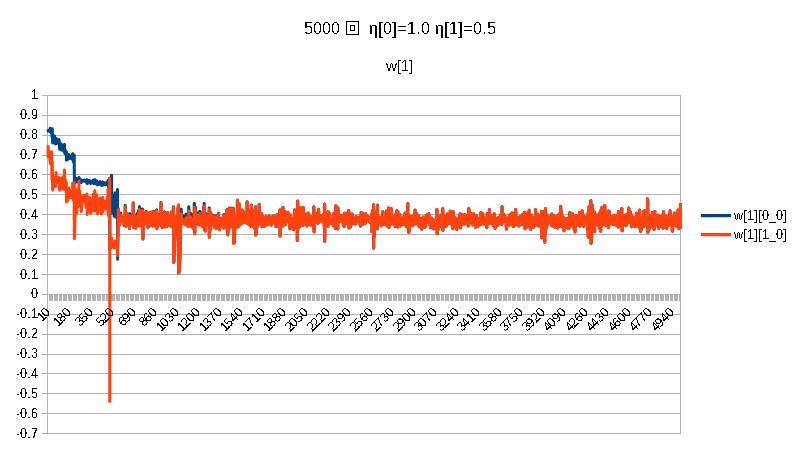 積5000w[1]η[0]=1.0η[1]=0.5.png