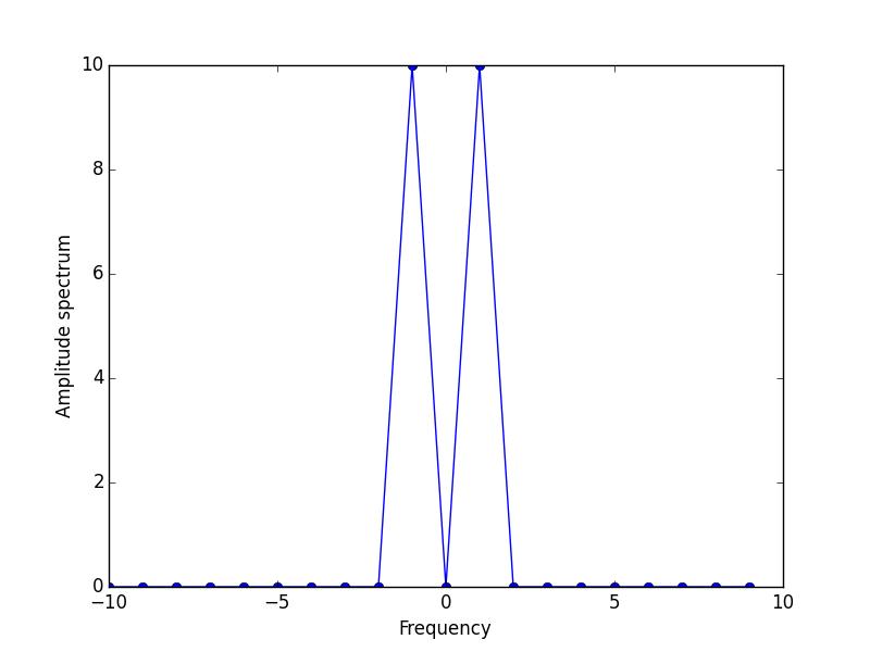 2D Gaussian convolution examples