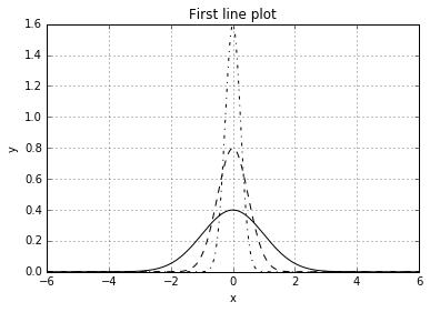 Python]Matplotlibで線グラフを描画する方法 - Qiita