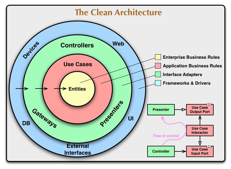 クリーンアーキテクチャ\(The CleanArchitecture翻訳\)