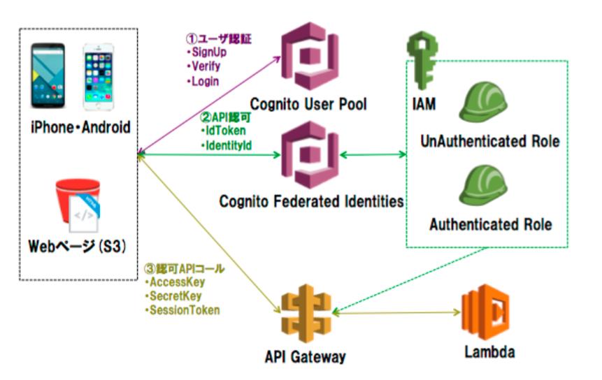 世界に先駆けてAWSサーバレスアーキテクチャでユーザ認証とAPI