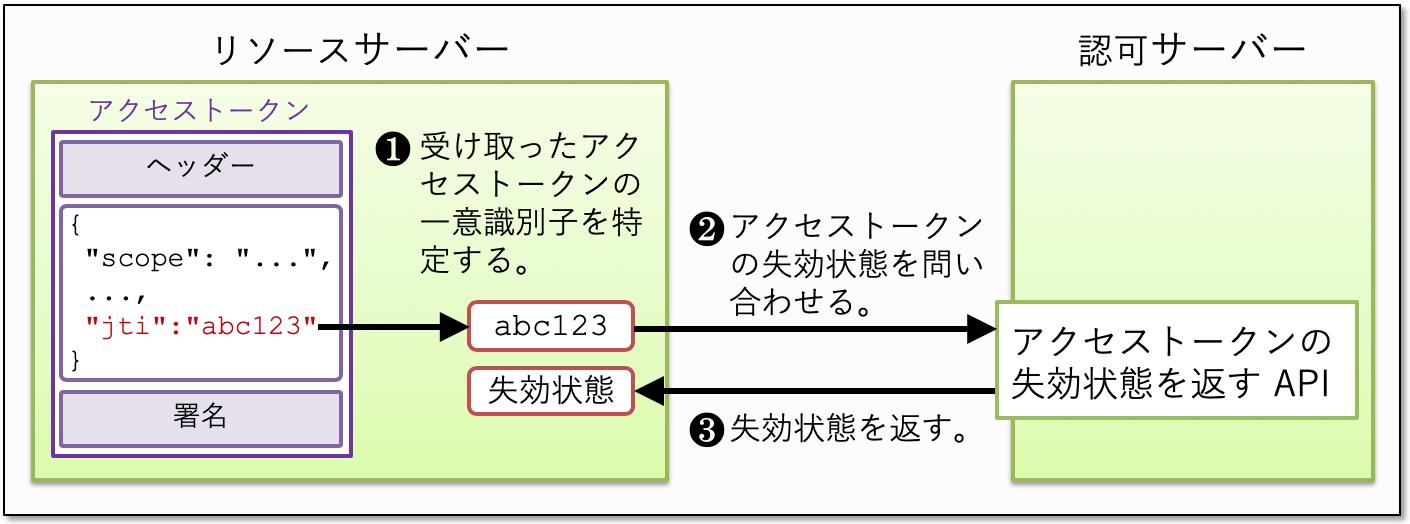 access_token_revocation_status_api.png