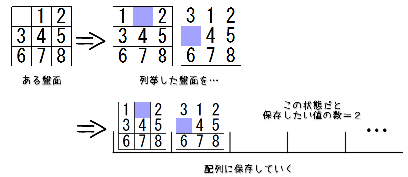 puzzle8_boardPushAndPopAsArray.png