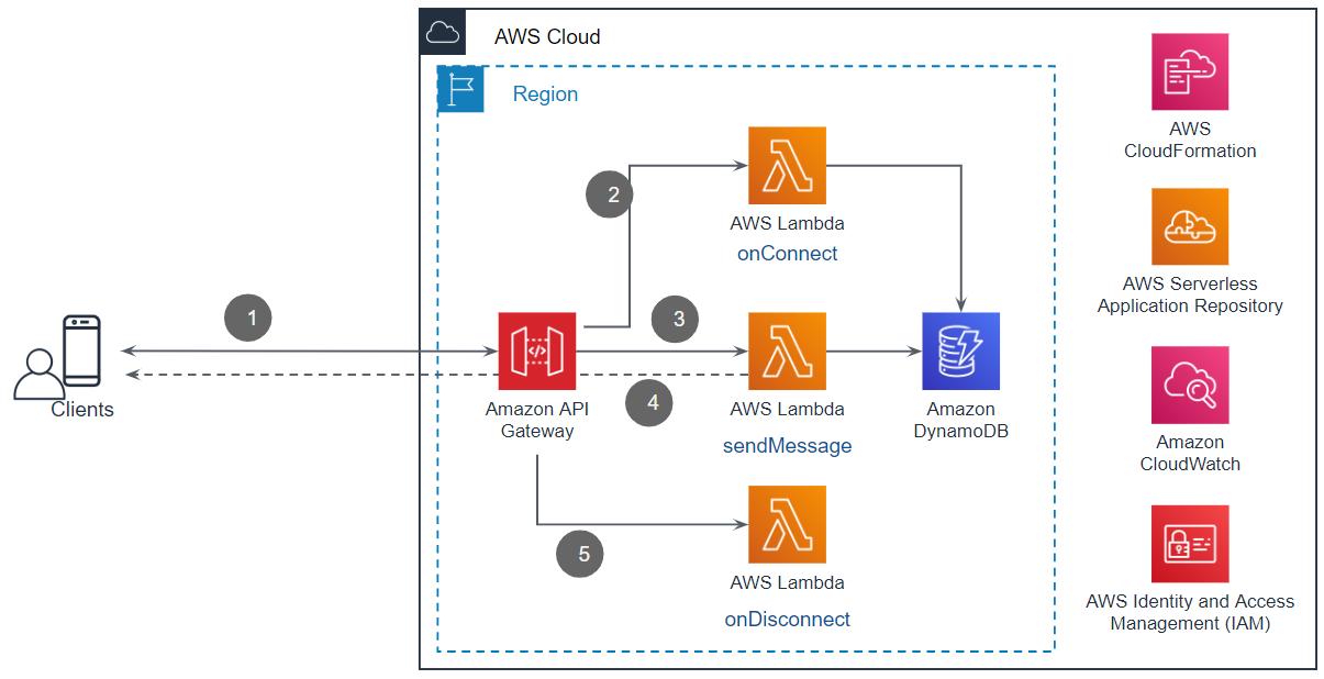 WebSocket - AWSのサンプルで API Gateway を使ったchatアプリを