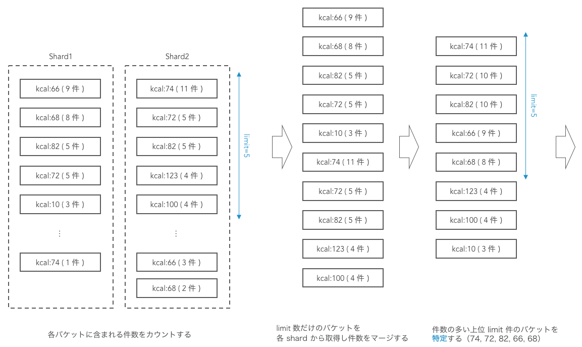 Legacy Facet - 処理フロー1
