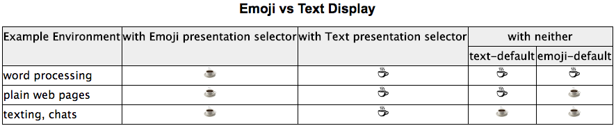 Emoji vs Text Display - UTR #51 より引用