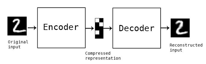 autoencoder_schema.jpg