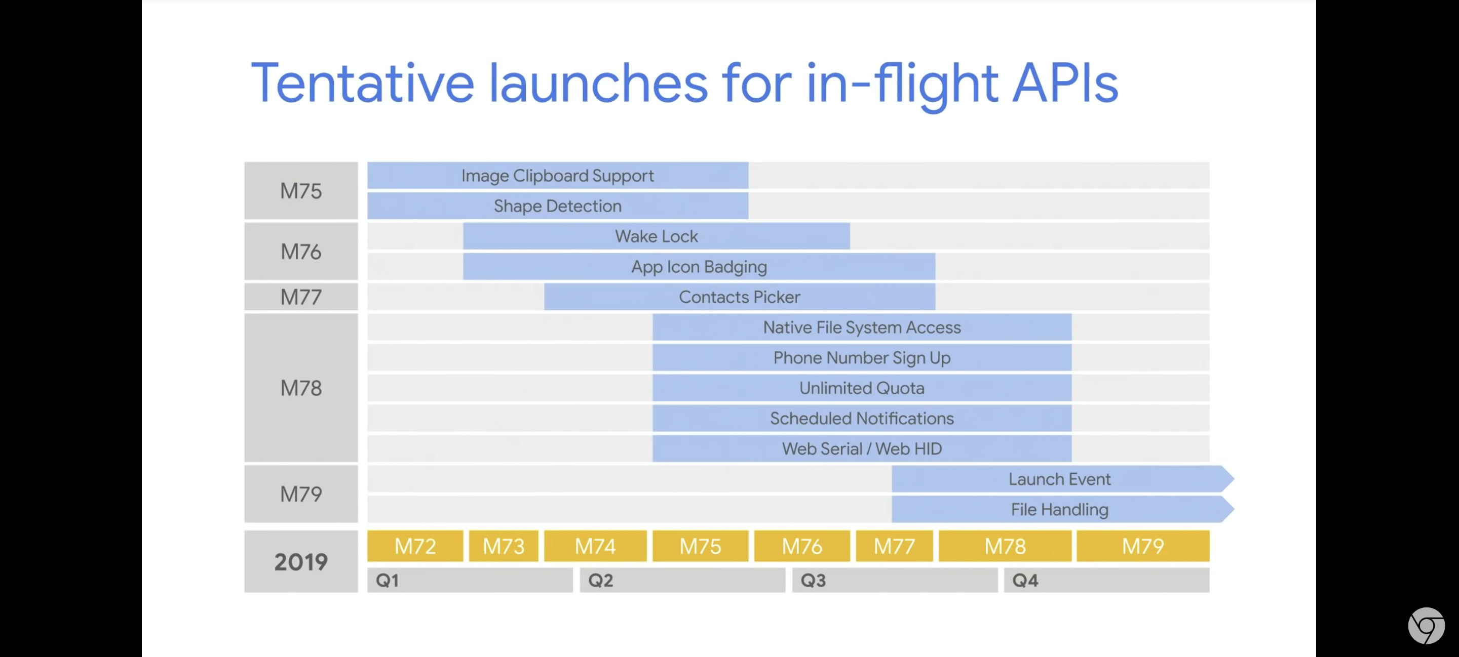 Tentative launches for in-flight APIs