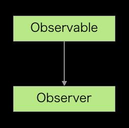 Observable.png