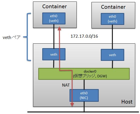 DockerNetwork.png