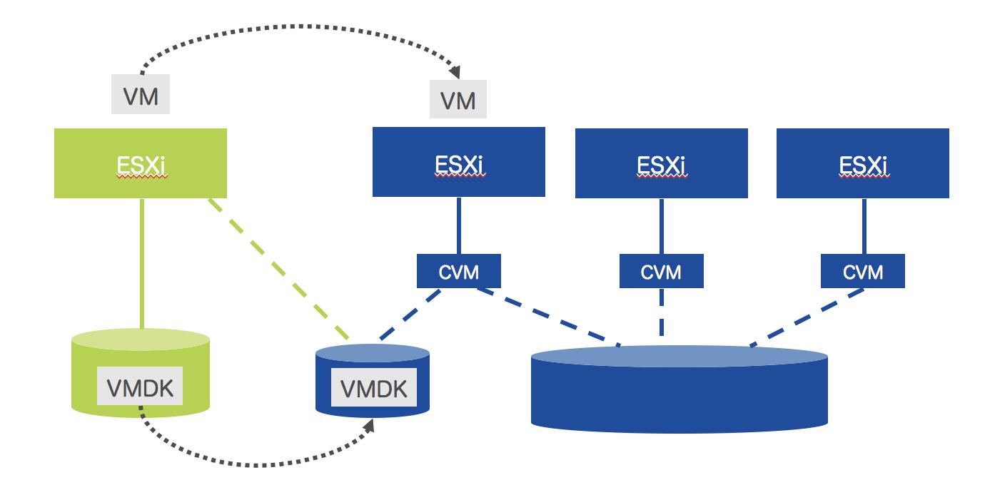 XvMotionでの仮想マシンとVMDKの移行