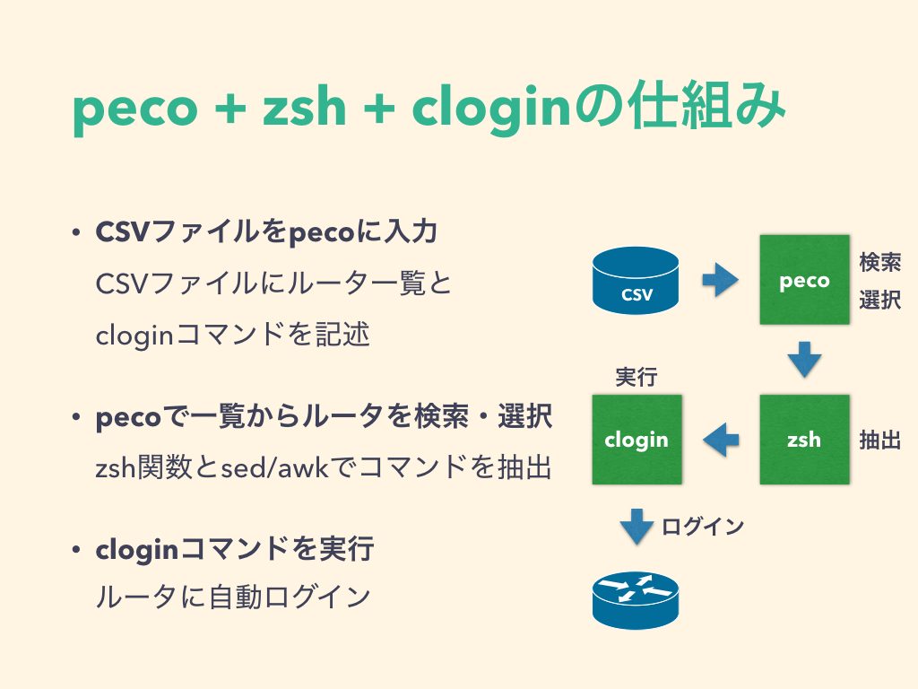 peco+zsh+cloginで多数のルータへのログインを捗らせてみた - Qiita