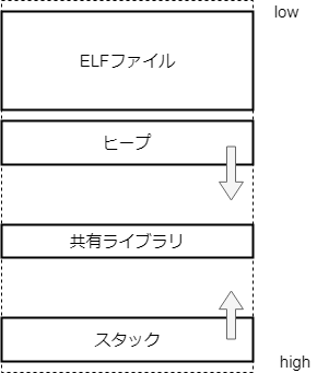 memory_layout.png