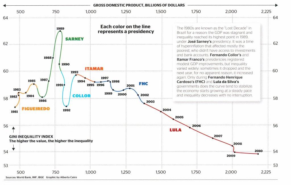 brazil-gini-versus-gdp-chart.jpg
