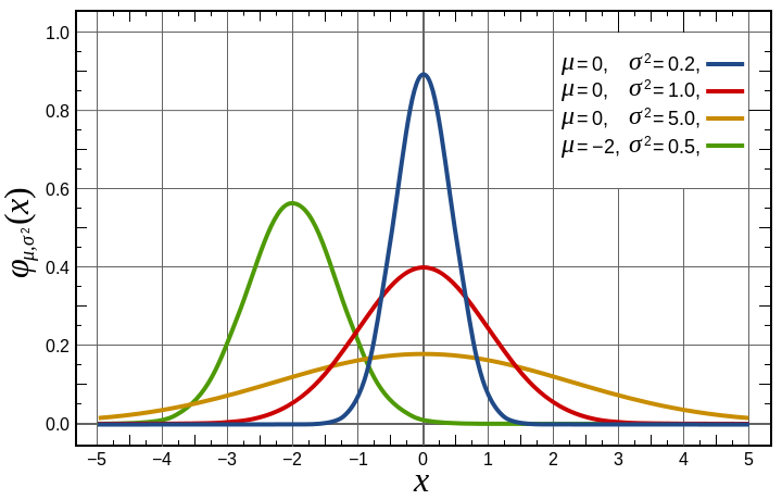 720px-Normal_Distribution_PDF.svg.png