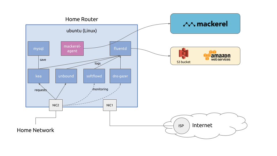 home-router-2018-arch (1).png