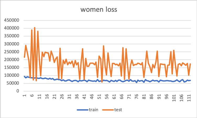 women_loss.png