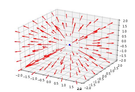 [Pythonによる科学・技術計算] ベクトル場の可視化例,静電磁場, matplotlib はじめに 内容