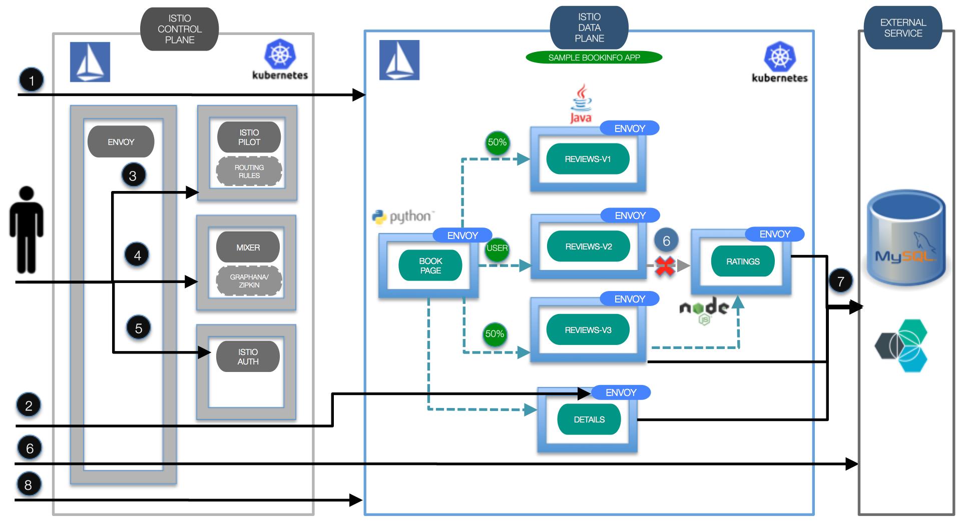 Istio, Prometheus, Zipkinによるマイクロサービスの監視と分散