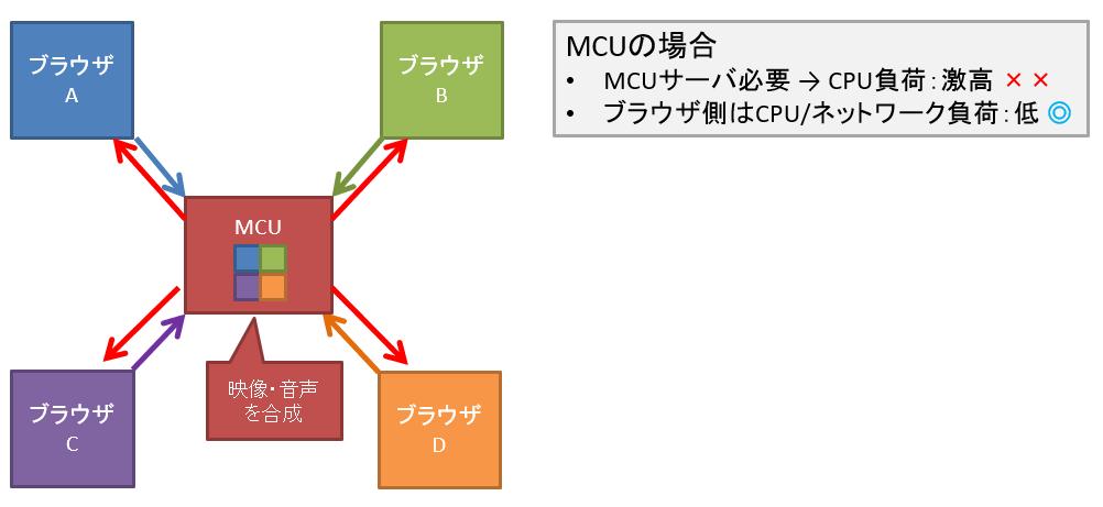 webrtc_mcu.png
