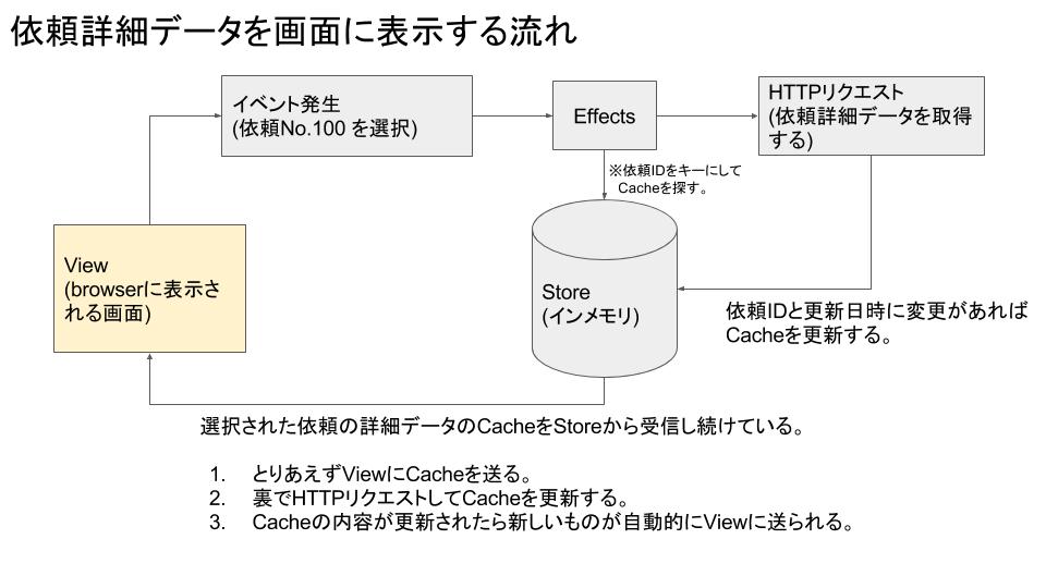 TaskDriverのStore発表資料用の図.png