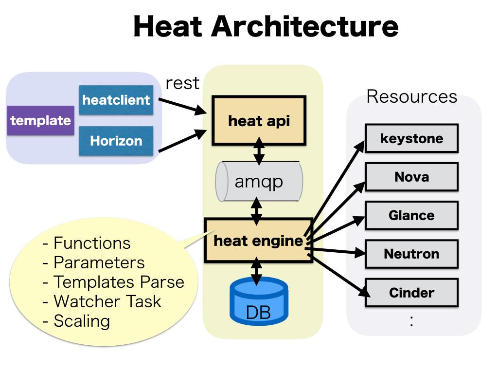 OpenStack Heat基本動作を試してみる - Openstack heat template