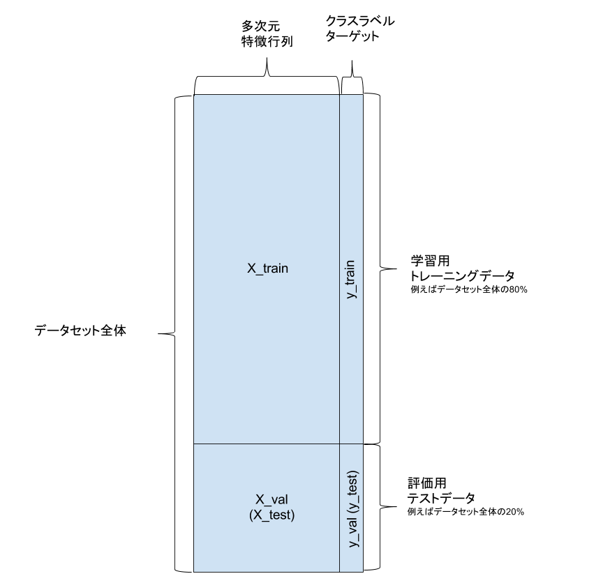 機械学習データの分割2.png