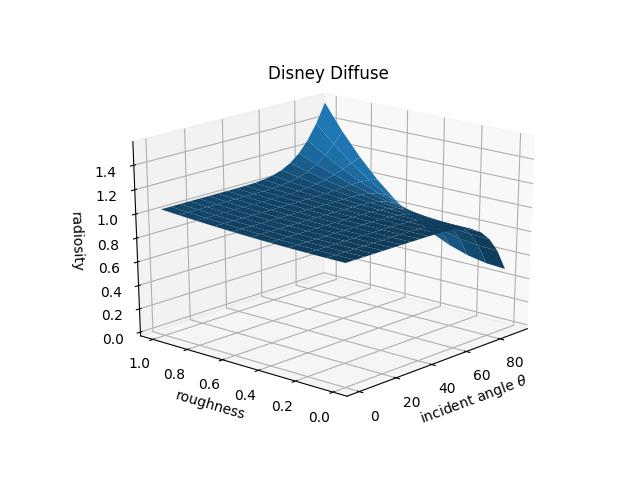 diffuse_brdf_figXX_plot_disney.png