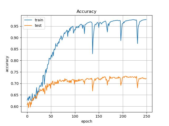 U-NetでPascal VOC 2012の画像をSemantic Segmentationする