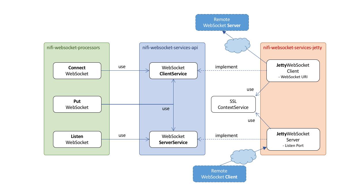 NiFi 1.1.0でWebSocketに対応し...