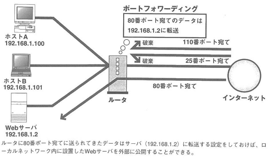 port_forward_explanation.jpg