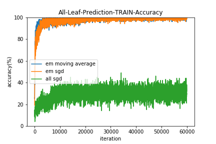 All-Leaf-Prediction-TRAIN-Accuracy.png