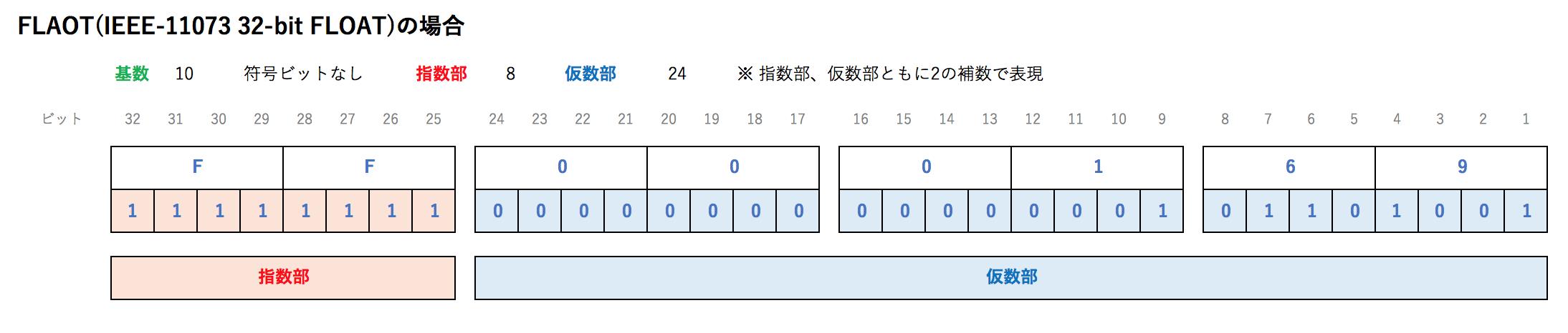 サンプルデータ_FLAOT(IEEE-11073 32-bit FLOAT)の場合.png