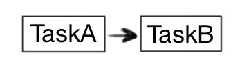 TaskAtoB.png