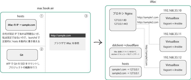 qiita用の構成図2.jpg