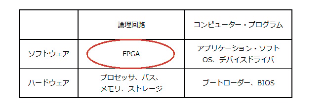 Fig.2 FPGAの位置づけ
