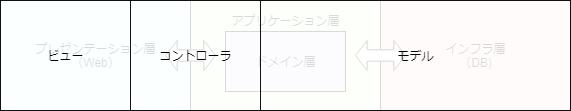 MVC / DDD