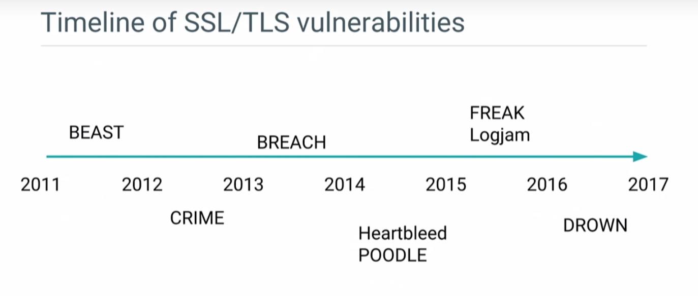 TLS脆弱性