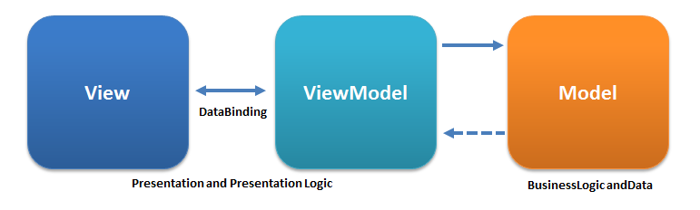 MVVMPattern \- Model View ViewModel \- Wikipedia
