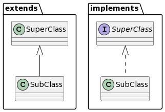 汎化および実現を記述しているクラス図
