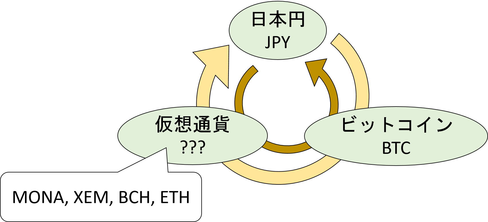 円と仮想通貨による三角裁定モデル.png