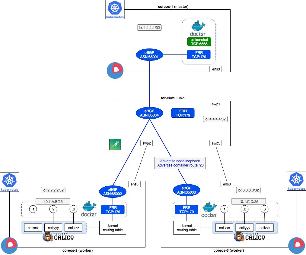 CoreOS on Full IP fabric の検証 - Qiita