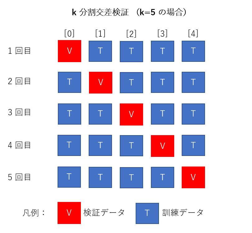 2018-12-01 21_06_11-交差検証.pptx - PowerPoint.png