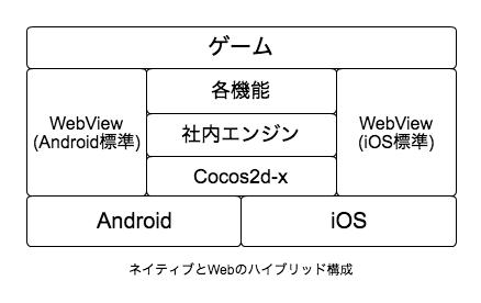 図1_ネイティブとWebのハイブリッド構成.png